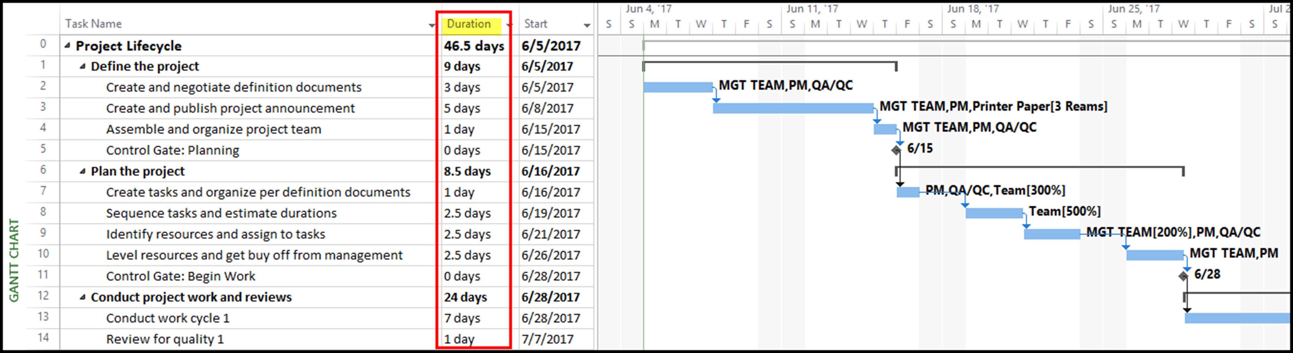 Microsoft Project Do S And Don Ts Enter Task Durations