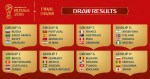 Nigeria Draw Argentina Again – Russia 2018 World Cup Full Group Stage Draw