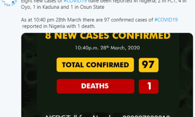 Coronavirus cases rises to 97 as NCDC confirms 8 new cases in FCT, Oyo, Kaduna, Osun
