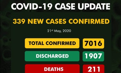 339 new cases of COVID-19 recorded in Nigeria - 139 in Lagos alone