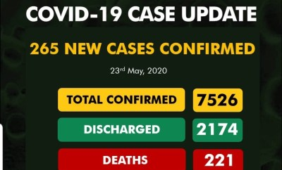 265 new cases of COVID-19 recorded in Nigeria