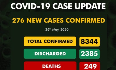 276 new cases of COVID-19 recorded in Nigeria