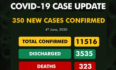 350 new cases of COVID-19 recorded in Nigeria?