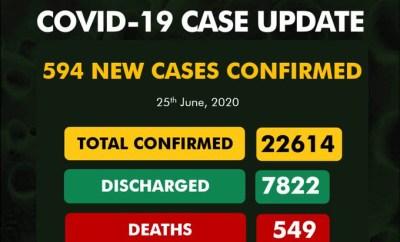 594 new cases of Coronavirus recorded in Nigeria