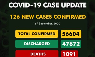 Nigeria records 126 new COVID-19 cases