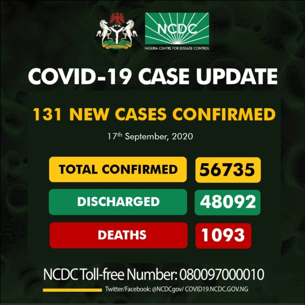 131 new cases of Coronavirus recorded in Nigeria
