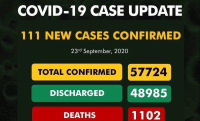 111 new cases of COVID-19 recorded in Nigeria
