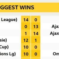 Ajax Hammer VVV-Venlo 13-0 in Eredivisie Record Win