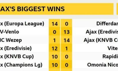 Ajax's biggest wins
