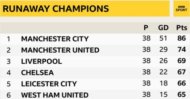 Manchester City won the 2020-21 Premier League with a 12-point cushion