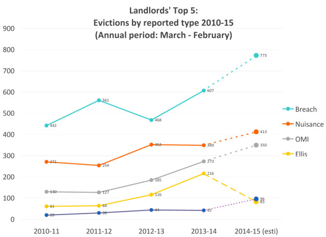 evictions by category 2011-14.xls