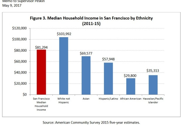 "When housing is based on ""area median income,"" whose income are we talking about?"