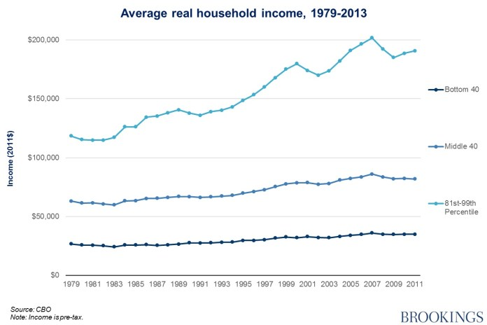 This chart shows how the income of rich people increases faster than the income of everyone else, meaning that AMI in places like the Bay Area keeps going up while people at lower-income levels see little benefit and can less afford even affordable housing