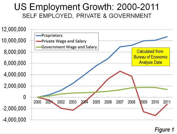 US Employment Growth 2000-2011