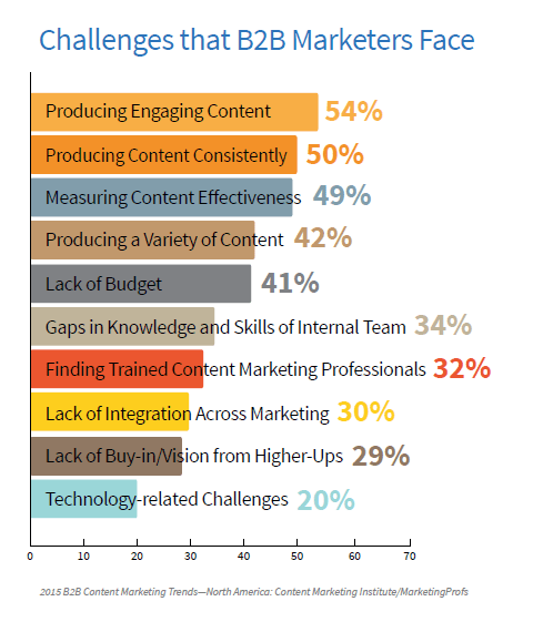 challenges that B2B marketers face