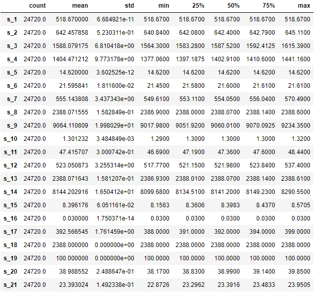 Table showing the trained data for location