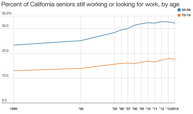 ca workers