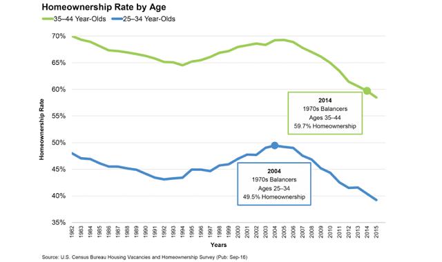 homeownership-rate