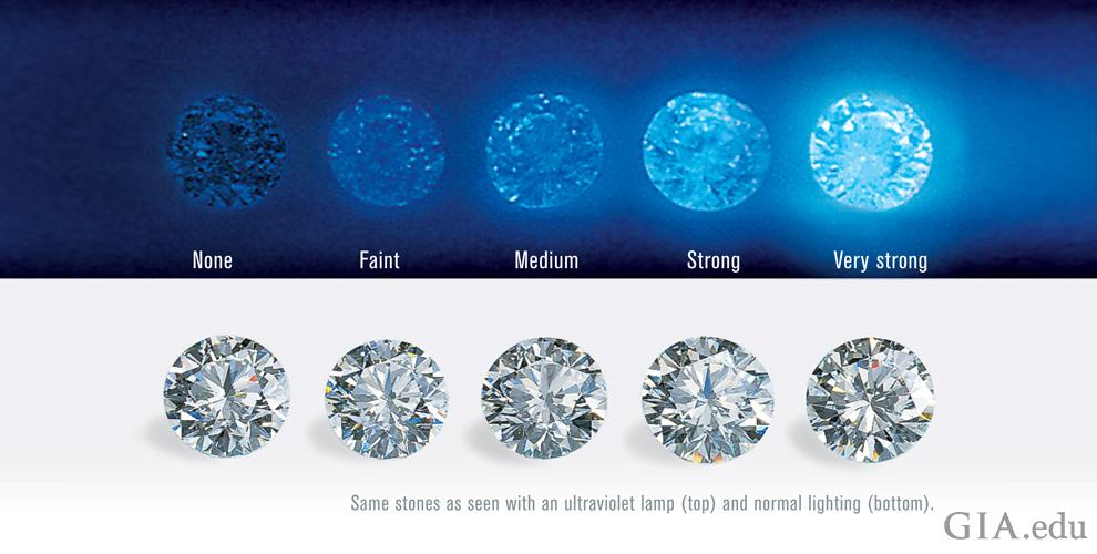 Fact Checking Diamond Fluorescence 11 Myths Dispelled