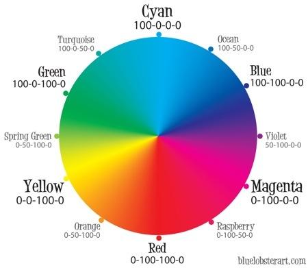 la roue chromatique est un mensonge 4design. Black Bedroom Furniture Sets. Home Design Ideas