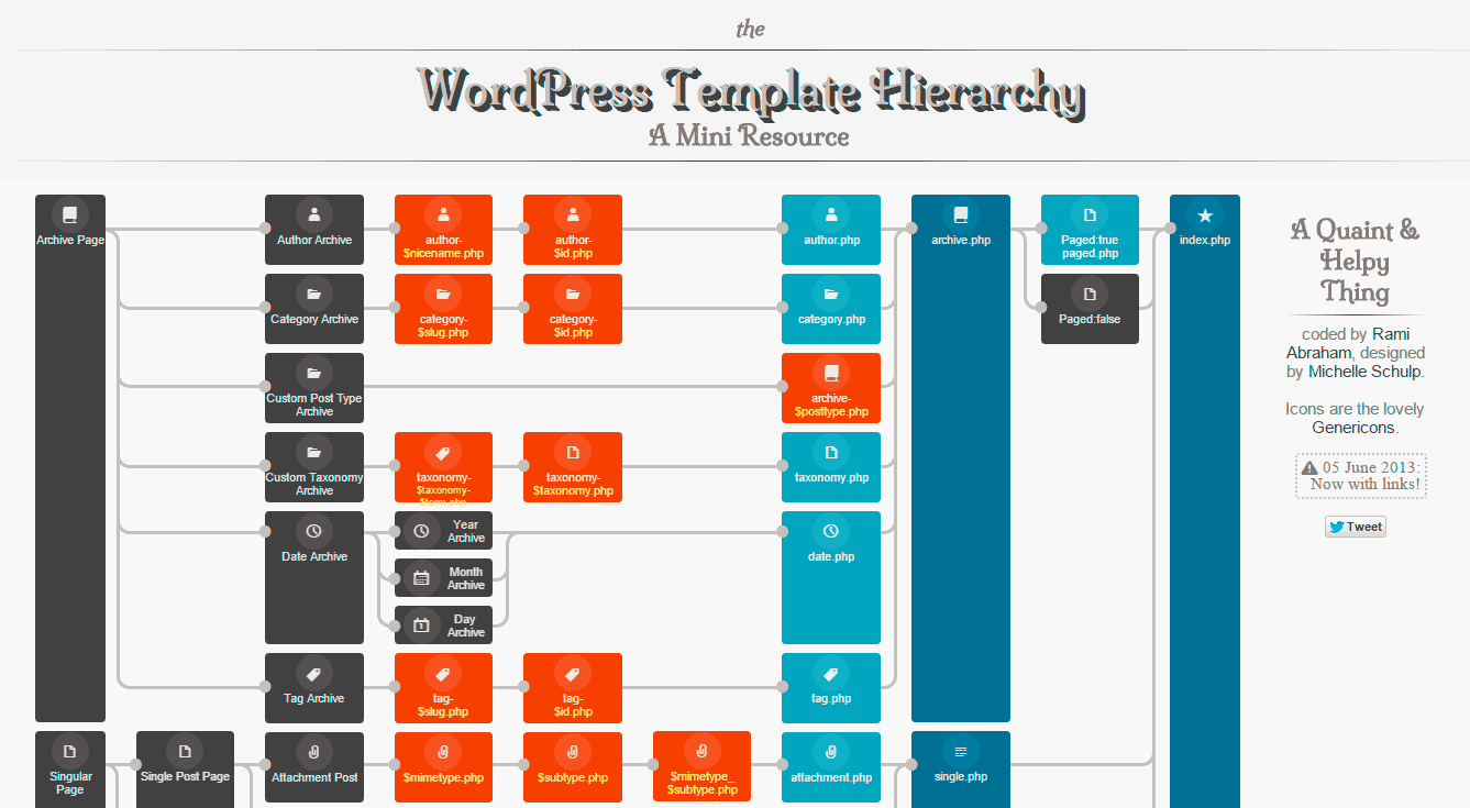 wphierarchy.com : the WordPress Template Hierarchy A Mini Resource