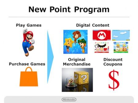 Nintendo Points system