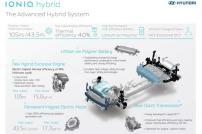 Hyundai Ioniq - Tech Detail 2