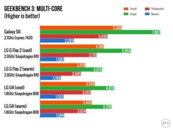geekbench3 multi core
