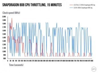snapdragon808_vs810