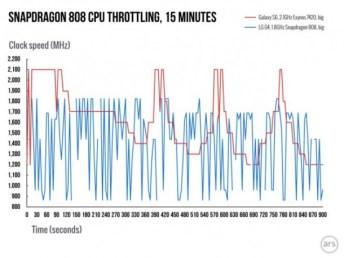 snapdragon808_vs810.2jpg