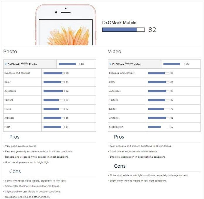 iPhone-6s-DxOMark-01