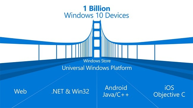 microsoft-open-sources-its-bridge-tool-for-porting-ios-apps-to-windows-10-488708-2