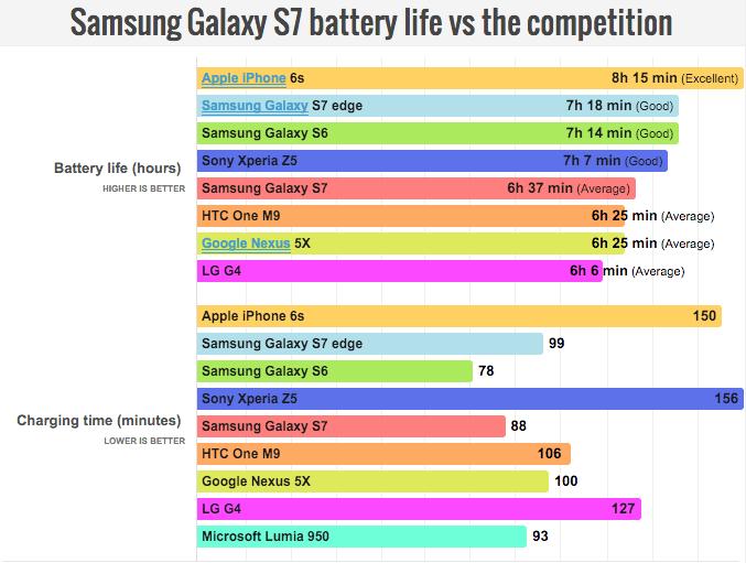 s7 bateria