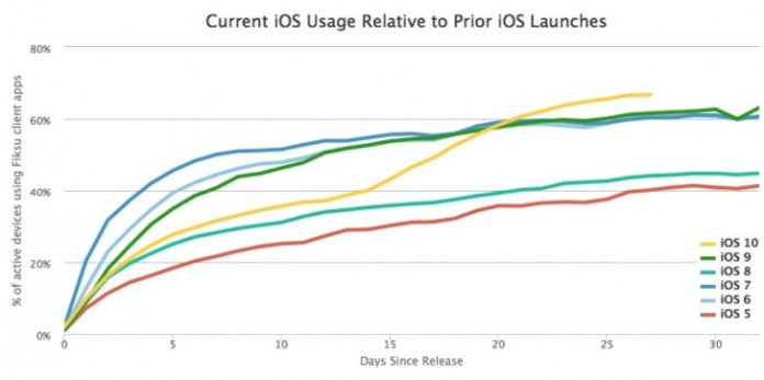 ios10_adoption