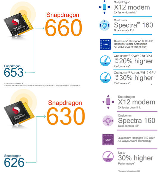 Qualcomm Snapdragon 630 e 660