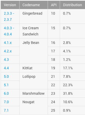 Android Nougat julho Google