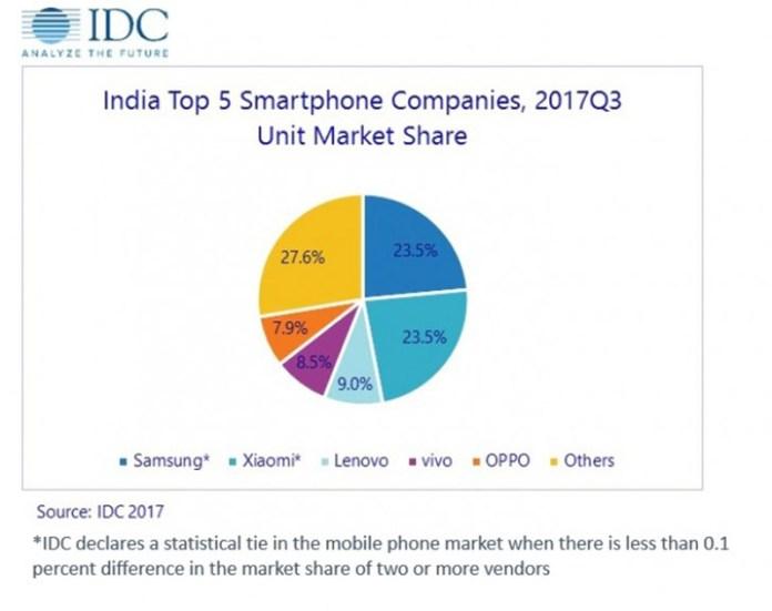 Samsung Xiaomi IDC smartphones