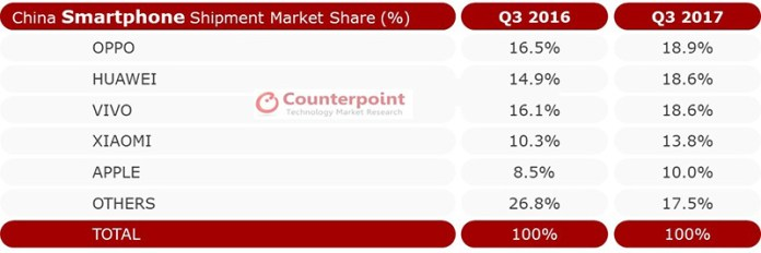 OPPO Xiaomi Huawei China 4gnews 1