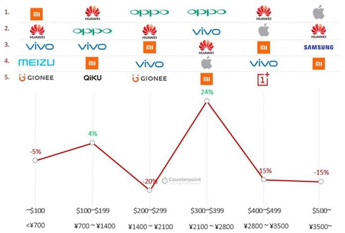 OPPO Xiaomi Huawei China 4gnews