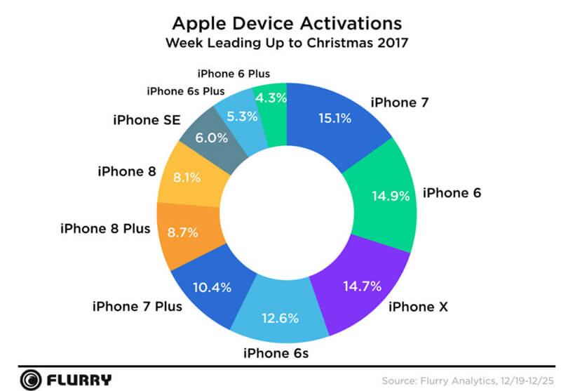 Apple é alvo de processos por deixar iPhones antigos mais lentos