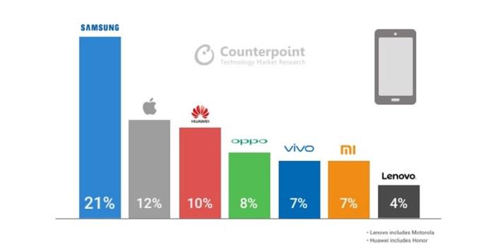 Counterpoint Xiaomi