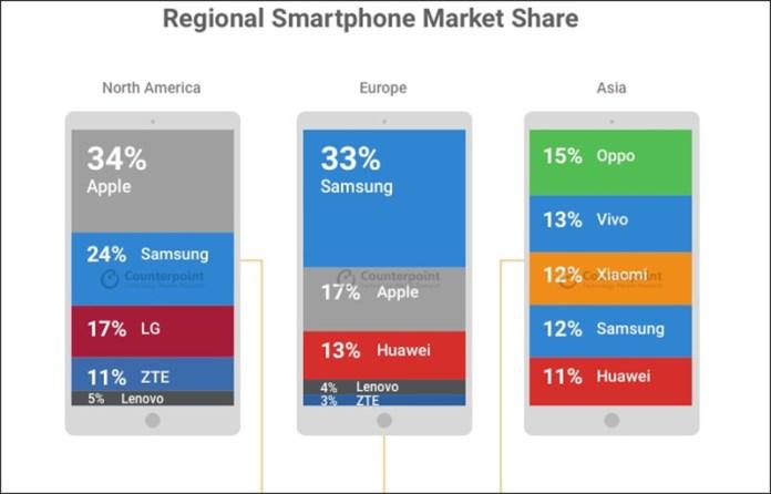Counterpoint Xiaomi Apple Huawei Samsung
