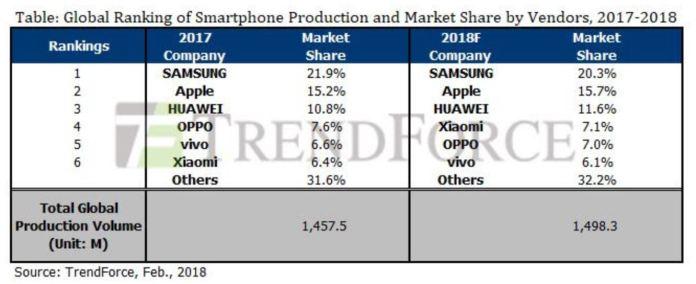 Apple iPhone X Samsung Huawei