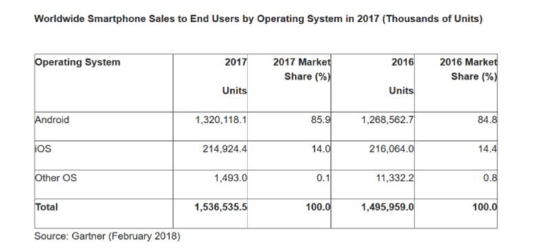 mercado Samsung Xiaomi Gartner Android