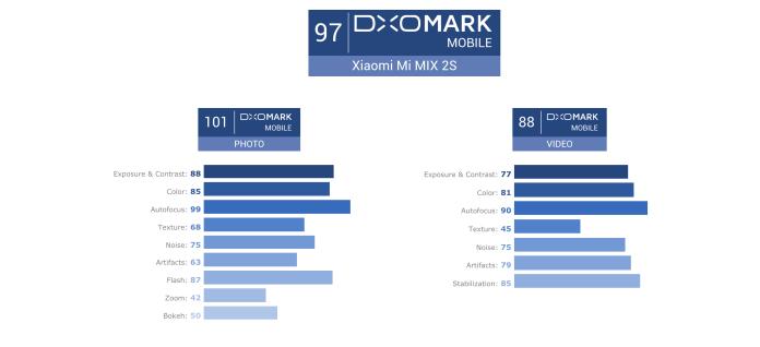 Xiaomi Mi MIX 2S Android Oreo