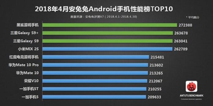 Xiaomi Black Shark AnTuTu Samsung Huawei Android