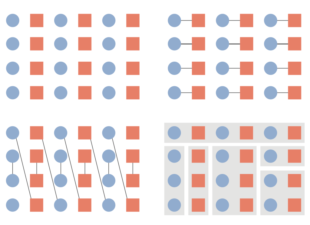The use of common regions and connecting lines is a powerful means of grouping elements and overwhelming competing cues like proximity and similarity.