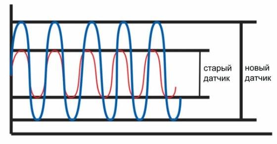 диагностика датчика с помощью осцилографа