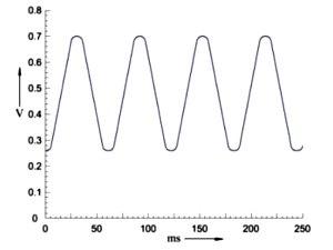Характеристическая форма сигнала напряжения для циркониевого кислородного датчика