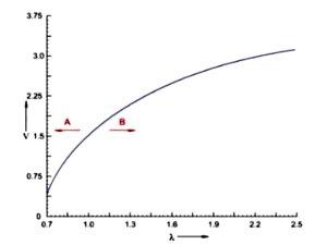 форма сигнала напряжения широкополосного датчика кислорода